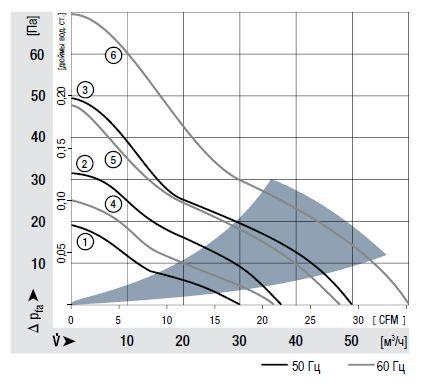 8506N ebmpapst аэродинамические характеристики