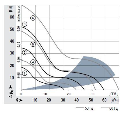 3956 ebmpapst аэродинамические характеристики