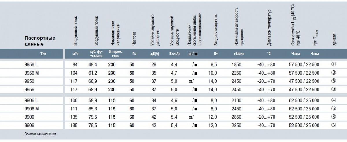 9906L ebmpapst вентилятор технические характеристики