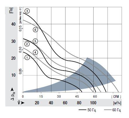 9906L ebmpapst аэродинамические характеристики