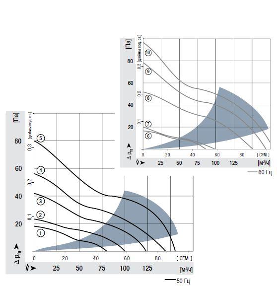 4656N ebmpapst аэродинамические характеристики