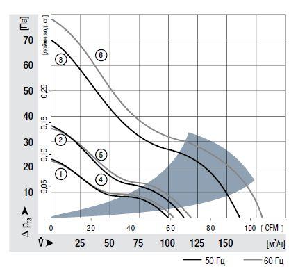 4656Z ebmpapst аэродинамические характеристики