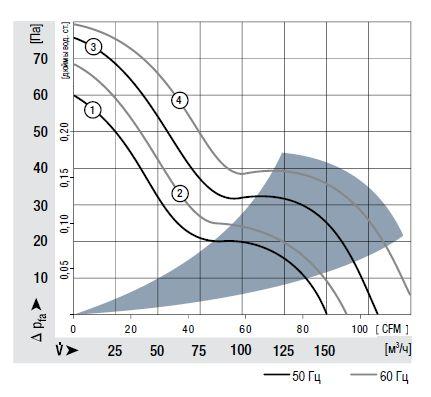 5950 ebmpapst аэродинамические характеристики