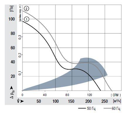 5656S ebmpapst аэродинамические характеристики