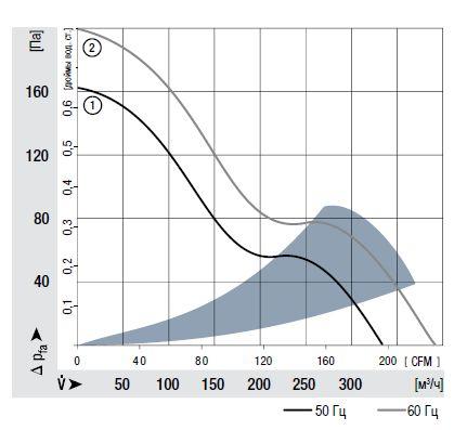 7056ES ebmpapst аэродинамические характеристики
