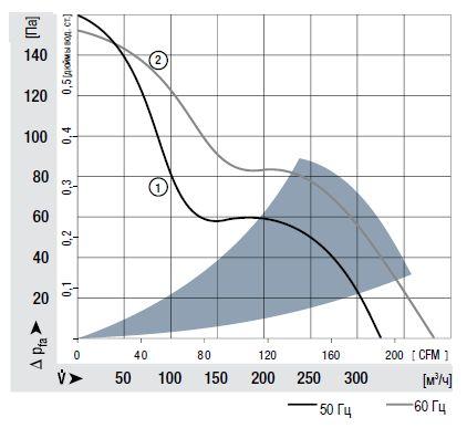 7856ES ebmpapst аэродинамические характеристики