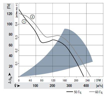 7450ES ebmpapst аэродинамические характеристики