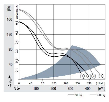 6008ES ebmpapst аэродинамические характеристики
