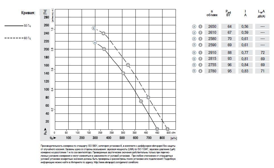 K2E200-AA12-01 ebmpapst аэродинамические характеристики