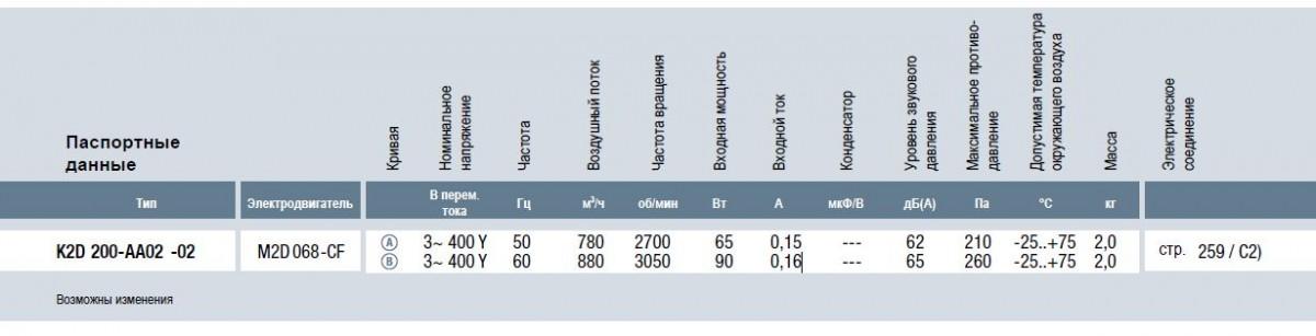 K2D200-AA02-02 ebmpapst вентилятор технические характеристики