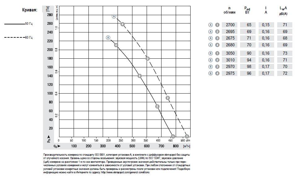 K2D200-AA02-02 ebmpapst аэродинамические характеристики