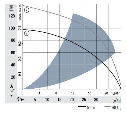 RL90-18/00 ebmpapst аэродинамические характеристики