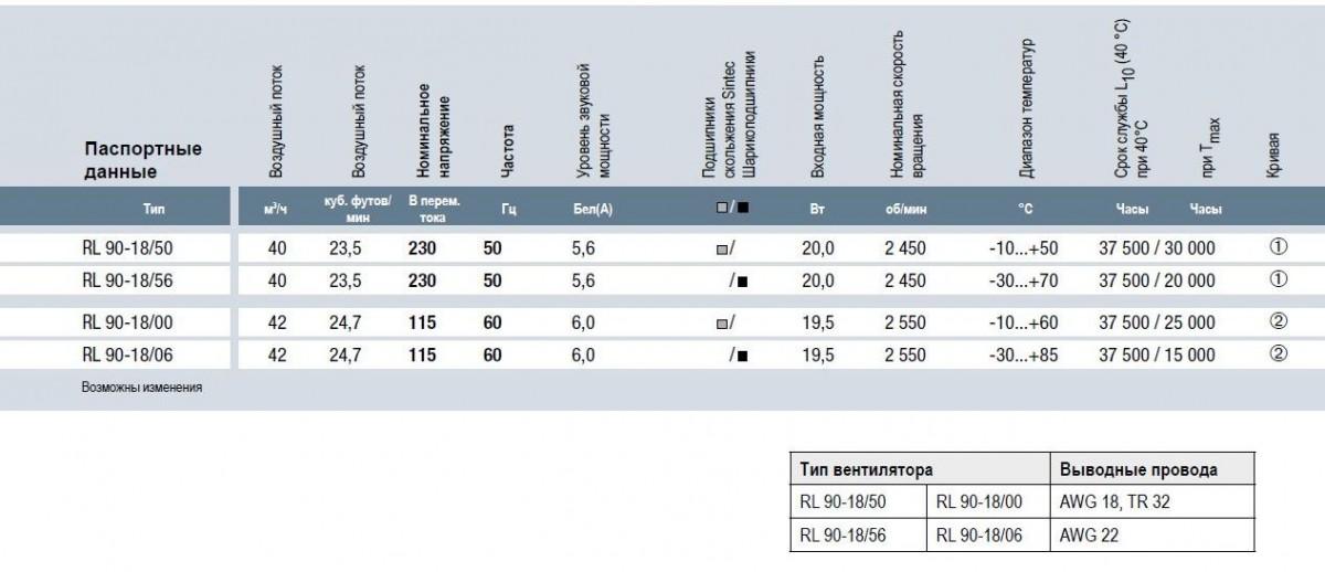 RL90-18/00 ebmpapst вентилятор технические характеристики