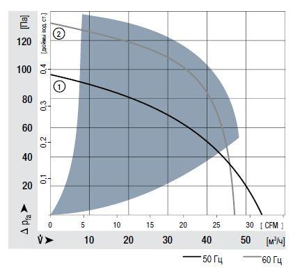 RG90-18/06 ebmpapst аэродинамические характеристики