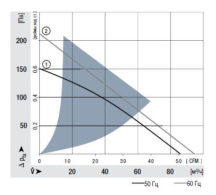RG125-19/06 ebmpapst аэродинамические характеристики