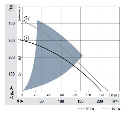 RG160-28/06S ebmpapst аэродинамические характеристики
