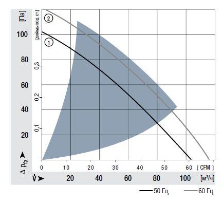RER125-19/56 ebmpapst аэродинамические характеристики
