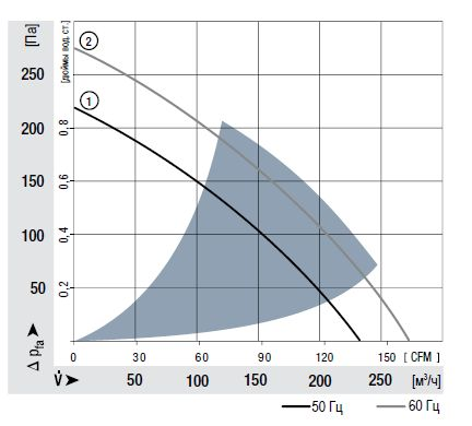 RER160-28/06S ebmpapst аэродинамические характеристики