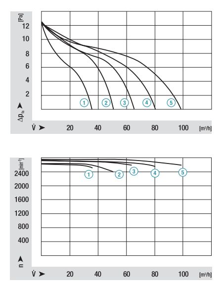 QL3/2500-2118 ebmpapst аэродинамические характеристики