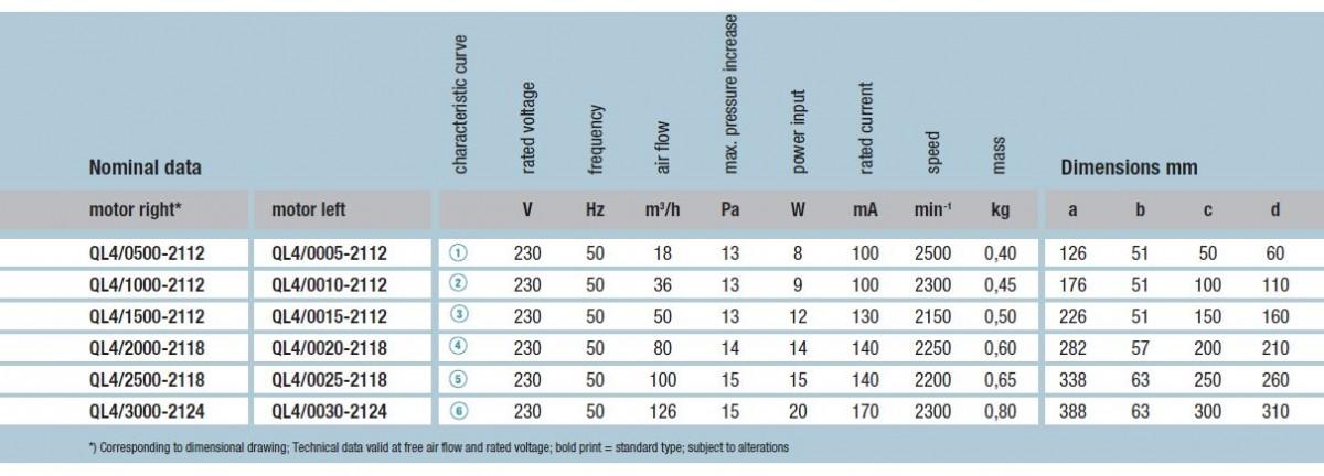 QL4/1000-2112 ebmpapst вентилятор технические характеристики