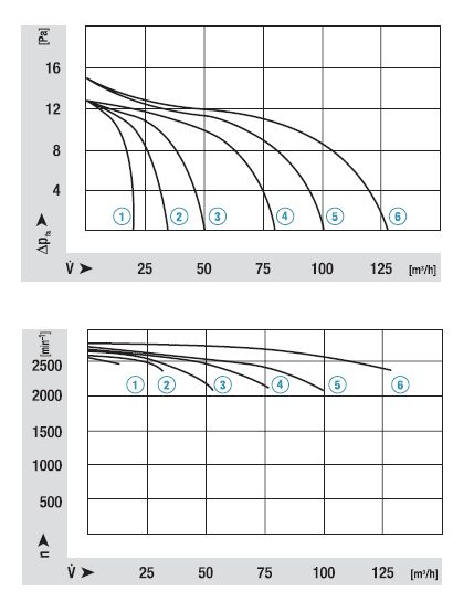 QL4/0500-2112 ebmpapst аэродинамические характеристики