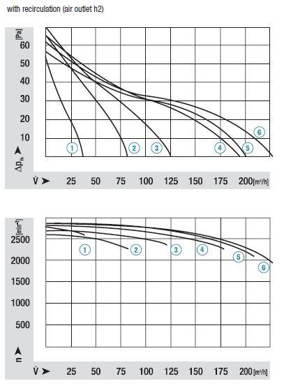 QLK45/1200-2523 ebmpapst аэродинамические характеристики
