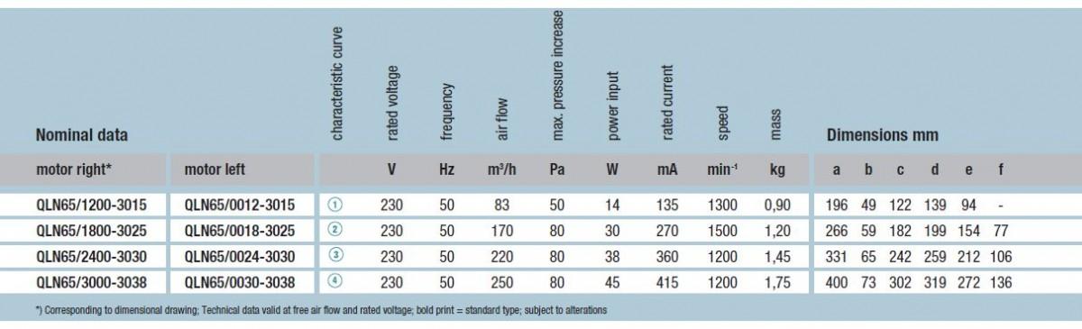 QLN65/3000-3038 ebmpapst вентилятор технические характеристики