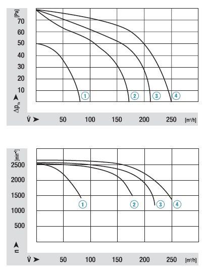 QLN65/1800-3025 ebmpapst аэродинамические характеристики
