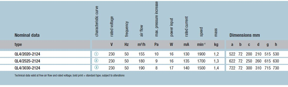 QL4/2525-2124 ebmpapst вентилятор технические характеристики