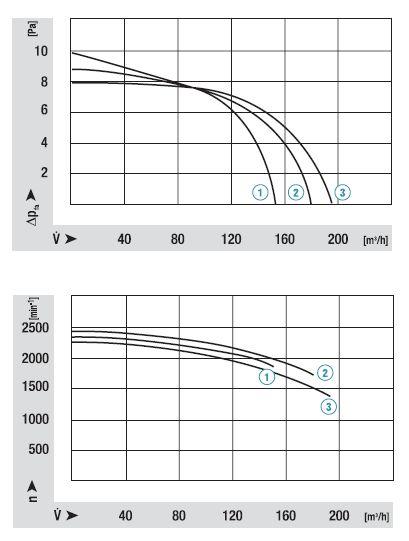 QL4/2525-2124 ebmpapst аэродинамические характеристики