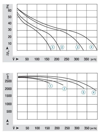 QLK45/1212-3030 ebmpapst аэродинамические характеристики