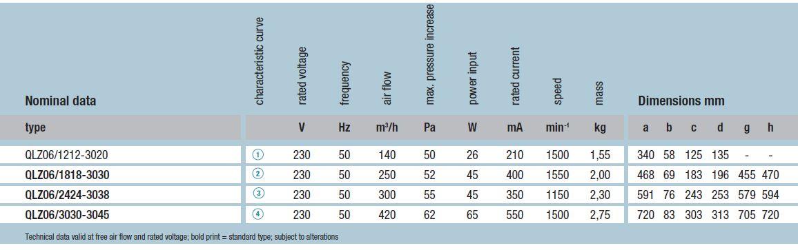 QLZ06/3030-3045 ebmpapst вентилятор технические характеристики