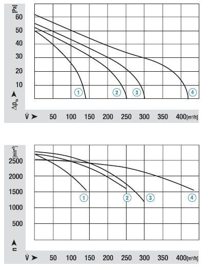 QLZ06/3030-3045 ebmpapst аэродинамические характеристики