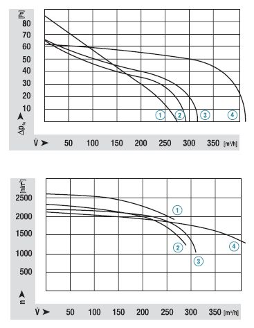 QLN65/2424-3038 ebmpapst аэродинамические характеристики