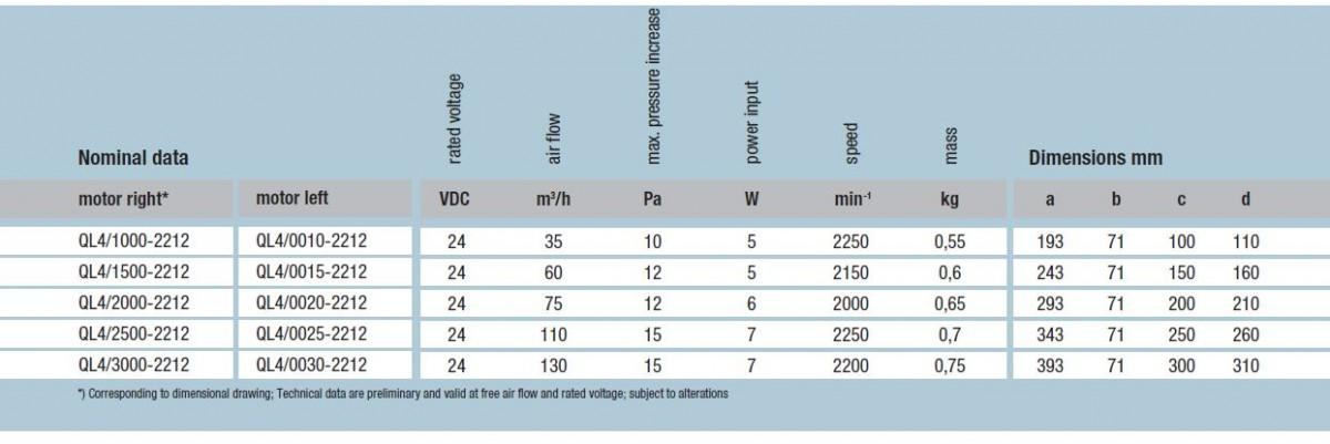 QL4/3000-2212 ebmpapst вентилятор технические характеристики