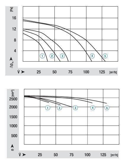 QL4/3000-2212 ebmpapst аэродинамические характеристики