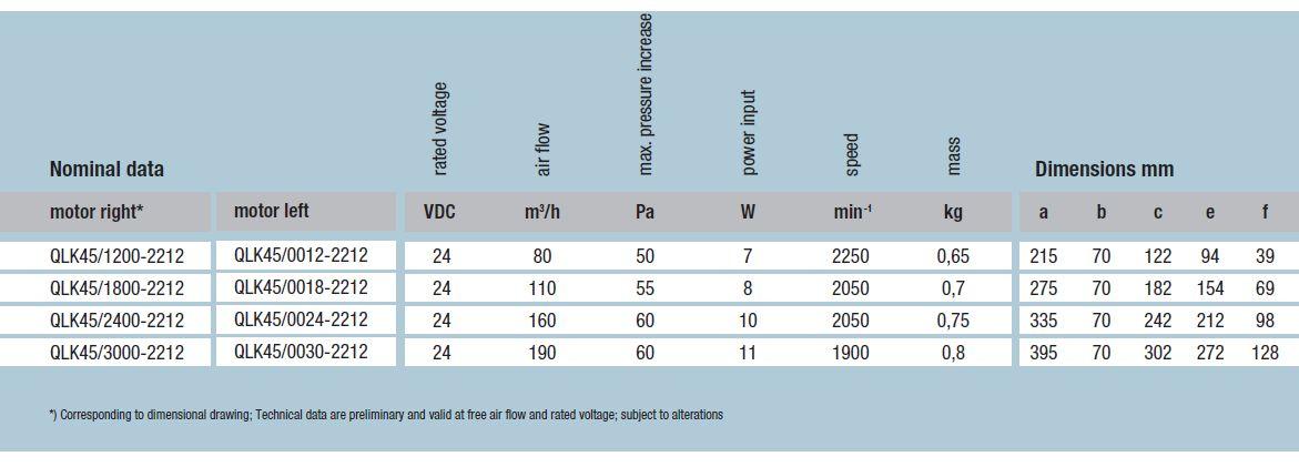 QLK45/3000-2212 ebmpapst вентилятор технические характеристики