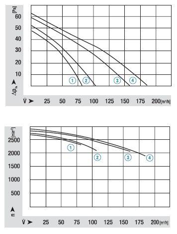 QLK45/3000-2212 ebmpapst аэродинамические характеристики