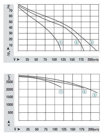 QLZ06/2400-2212 ebmpapst аэродинамические характеристики