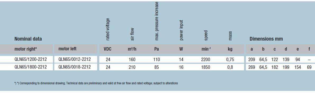 QLN65/1800-2212 ebmpapst вентилятор технические характеристики