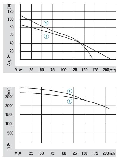 QLN65/1200-2212 ebmpapst аэродинамические характеристики