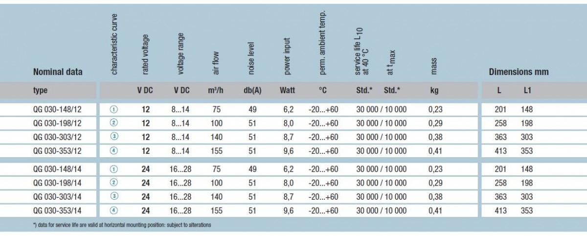 QG030-148/12 ebmpapst вентилятор технические характеристики
