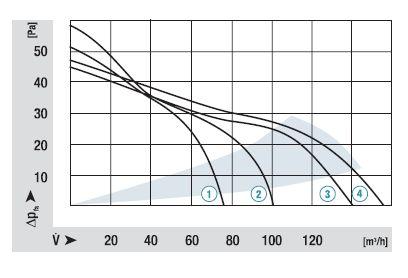 QG030-148/12 ebmpapst аэродинамические характеристики