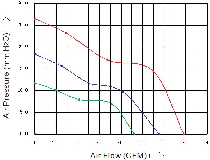 SG9238H4B Sensdar аэродинамические характеристики