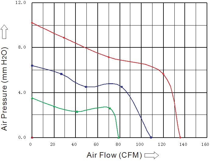 SD1225L4B Sensdar аэродинамические характеристики