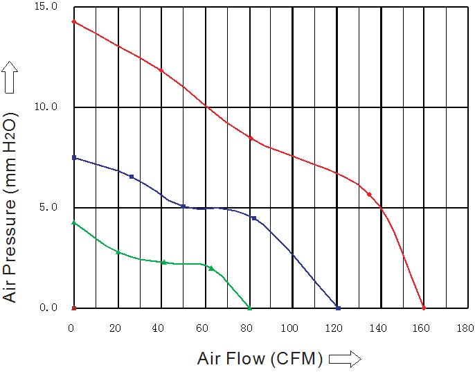 SD1238M2S Sensdar аэродинамические характеристики