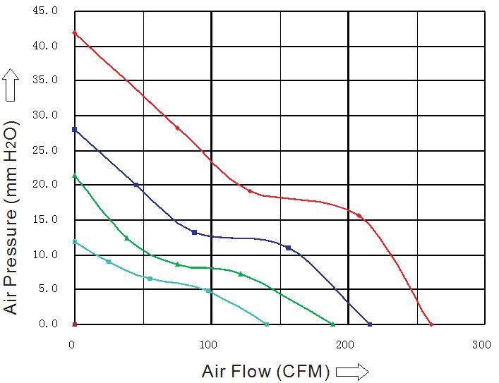SG1238M1S Sensdar аэродинамические характеристики