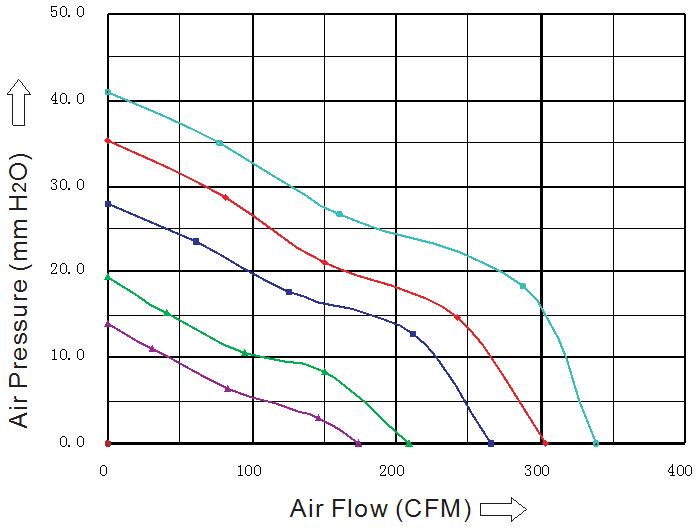 SD1551L4B-5 Sensdar аэродинамические характеристики