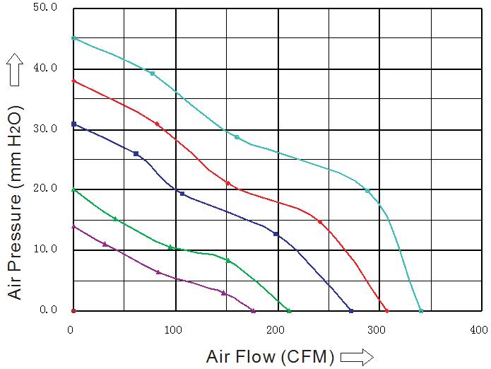 SD1751H4B-7 Sensdar аэродинамические характеристики