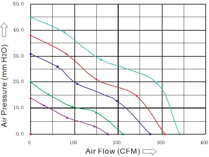 SD1725D1B-5 Sensdar аэродинамические характеристики